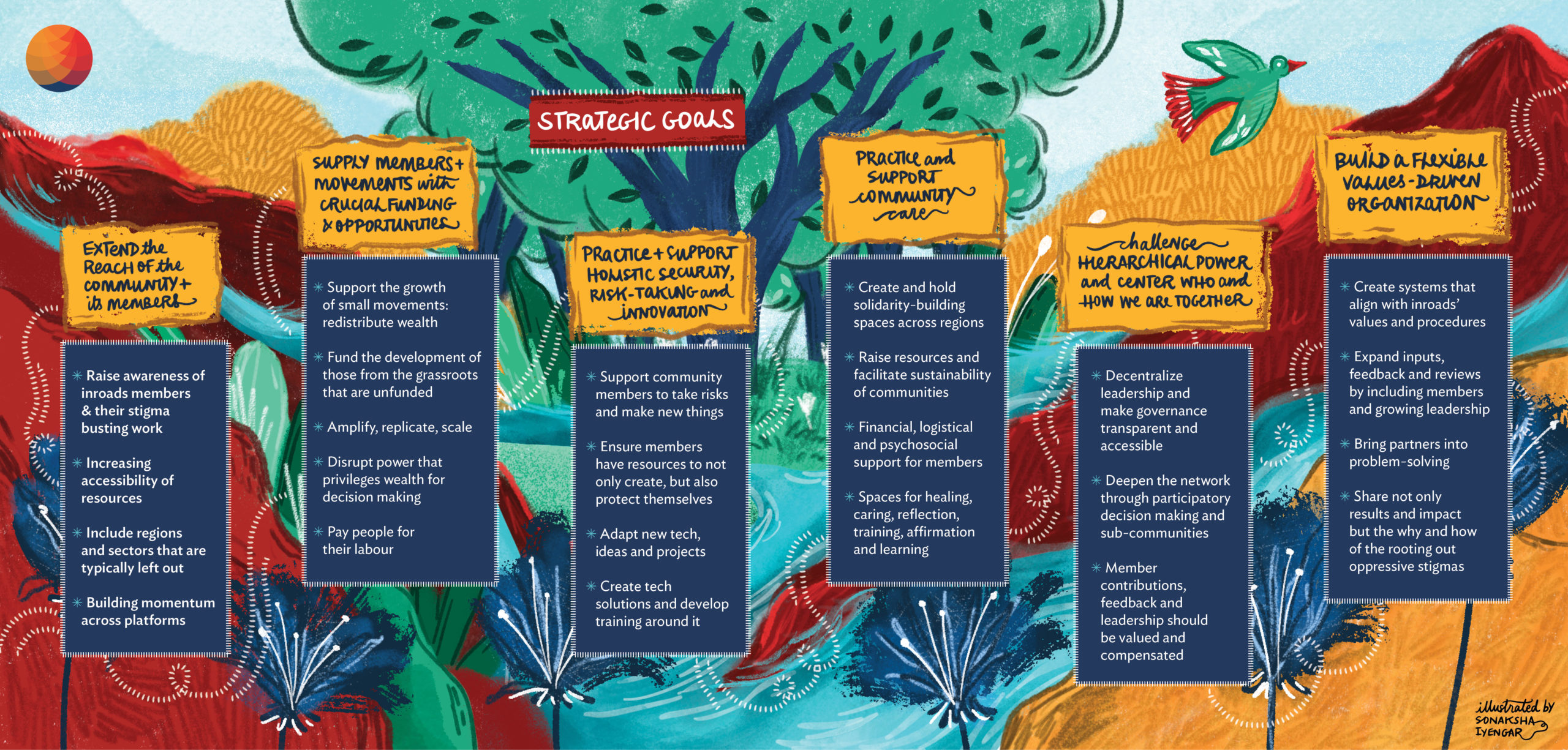 inroads Strategic Goals